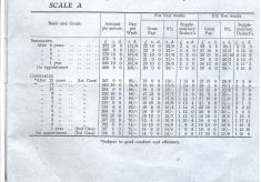Scales of Pay 1919